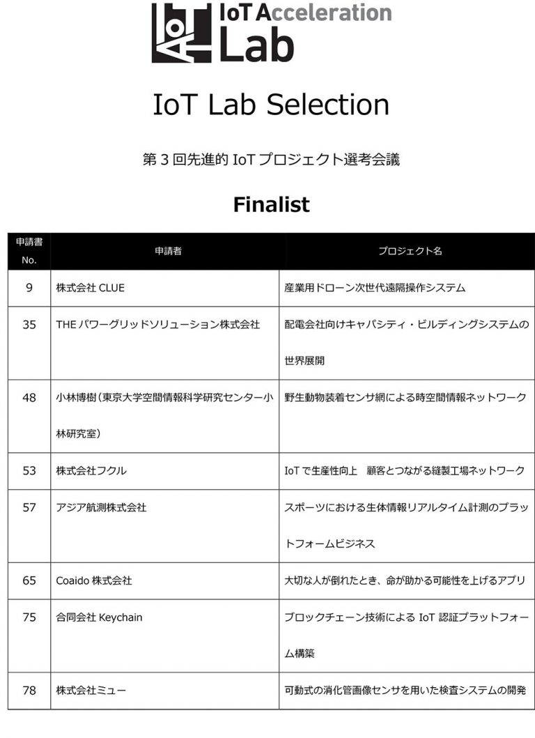 IoT Lab Selection